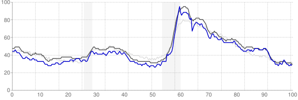 Tuscaloosa, Alabama monthly unemployment rate chart